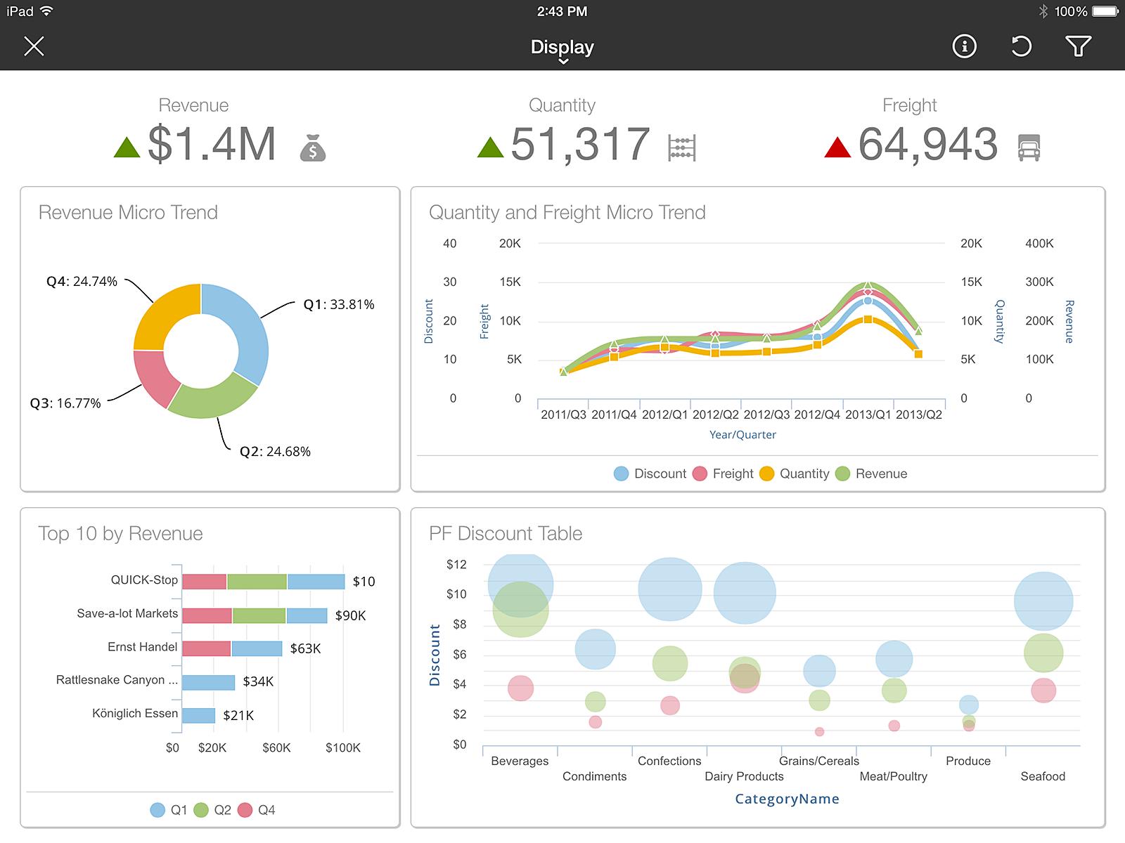 Birst - Interactive dashboards