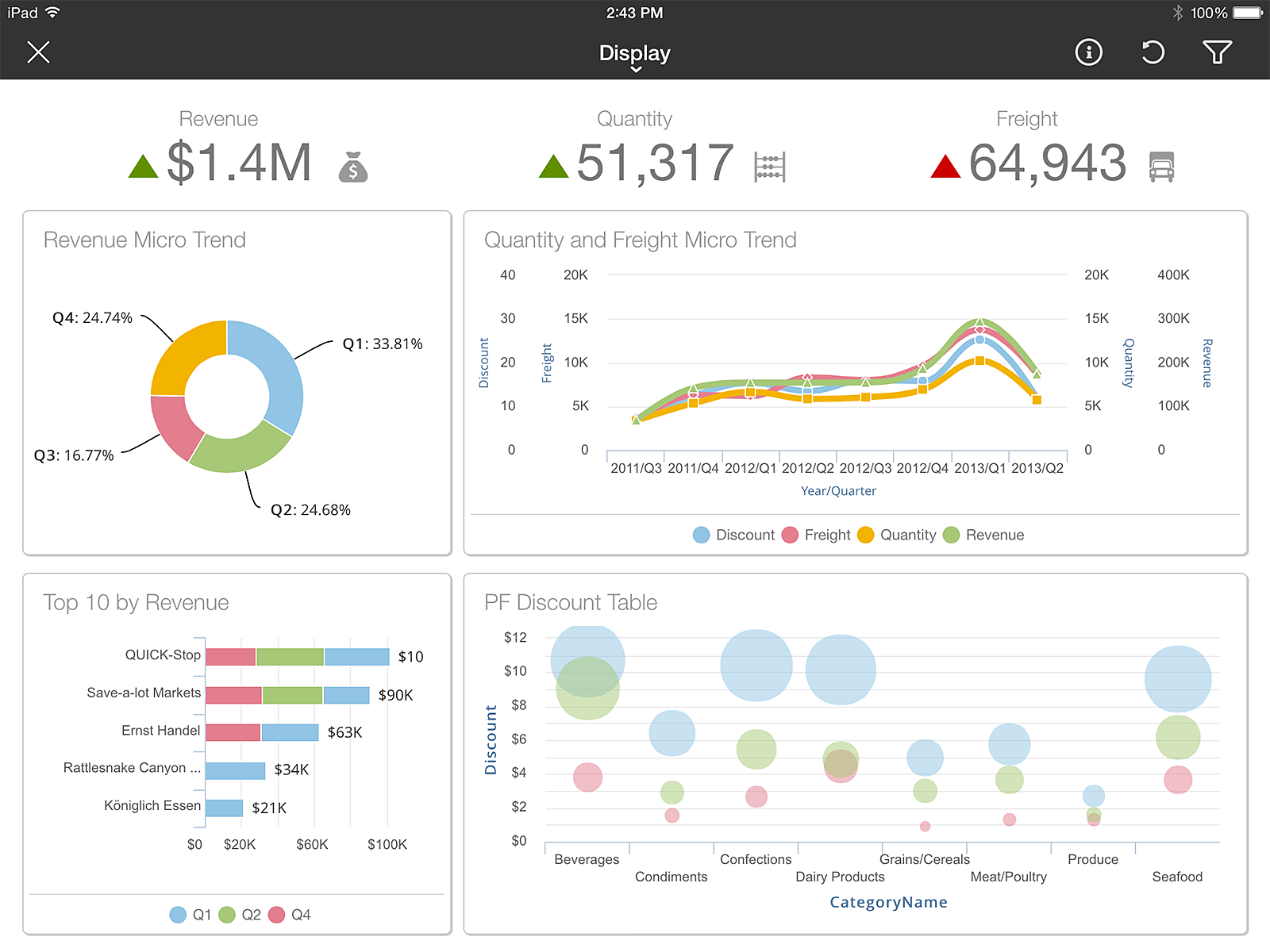 Infor Birst - Interactive dashboards