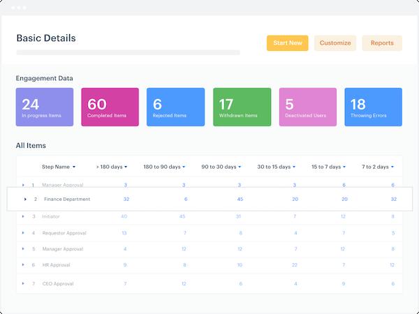 Track and Optimize Process Metrics