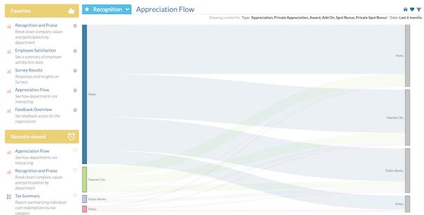 Appreciation flow