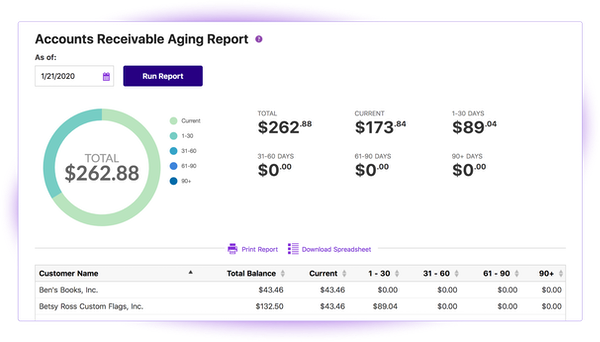Accounts Payable Aging Report
