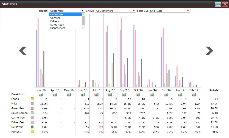 ITS Dispatch - Advanced statistics
