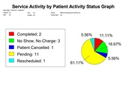 Service activity graph