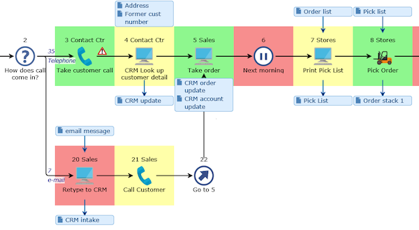 Contact process modeling