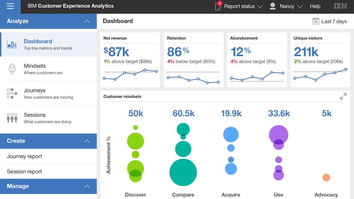 Analytics Role Dashboards