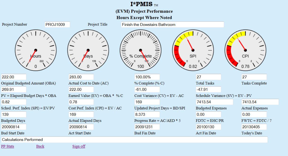 I*PMIS - Project performance
