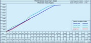 I*PMIS - Earned value chart