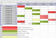 Price2Spy price matrix report