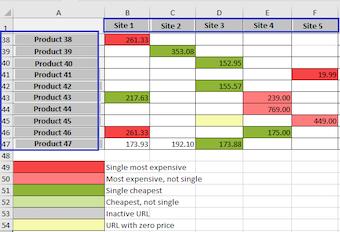 Price matrix report