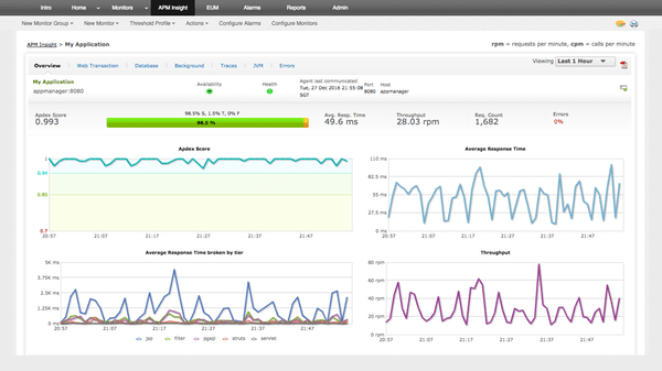 Application-performance monitoring