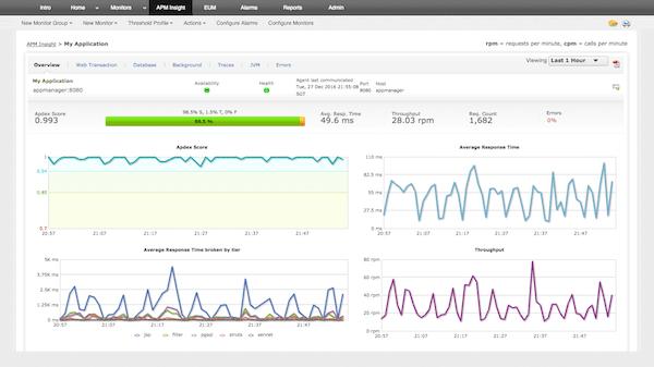Application-performance monitoring