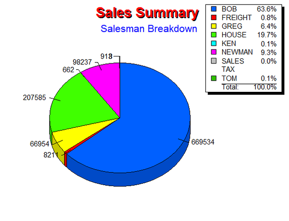 Sales summary chart
