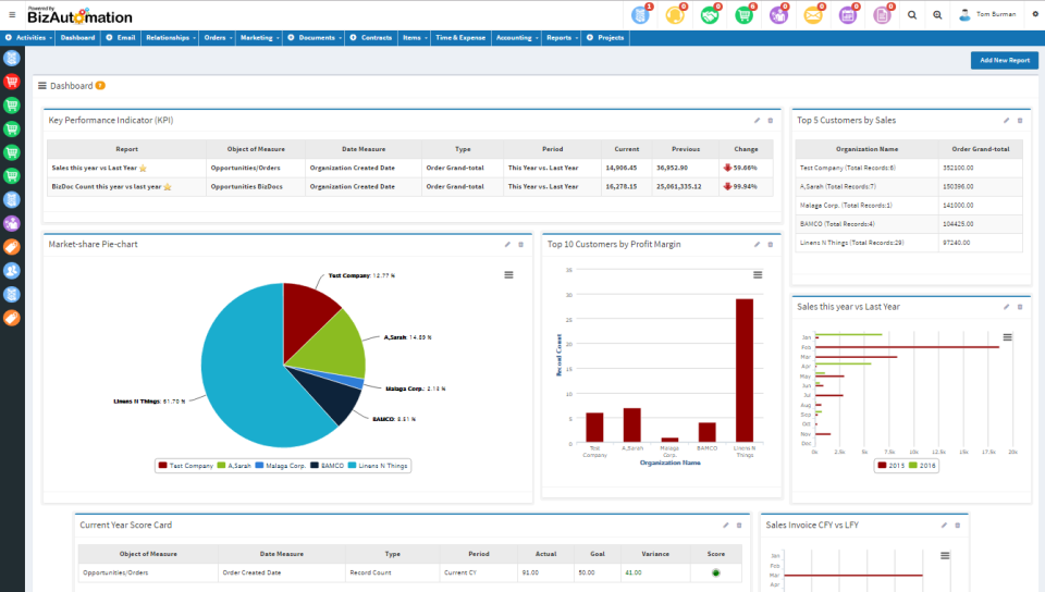 BizAutomation Cloud ERP - KPI dashboard