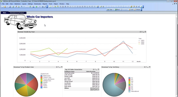 QlikView product breakdown