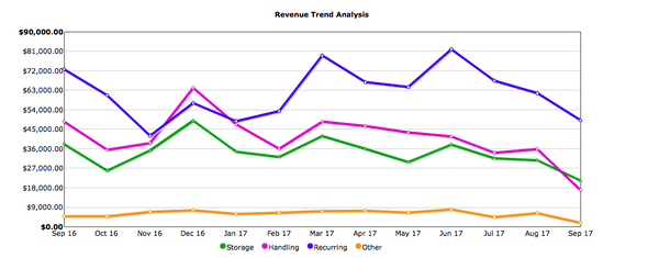 Revenue trend analysis