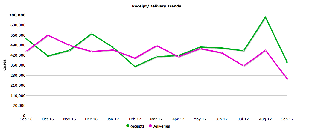 Delivery trend analysis