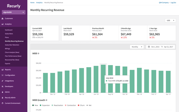 Monthly recurring revenue