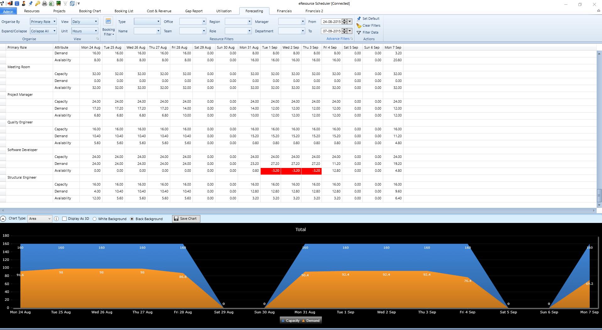 Forecasting report