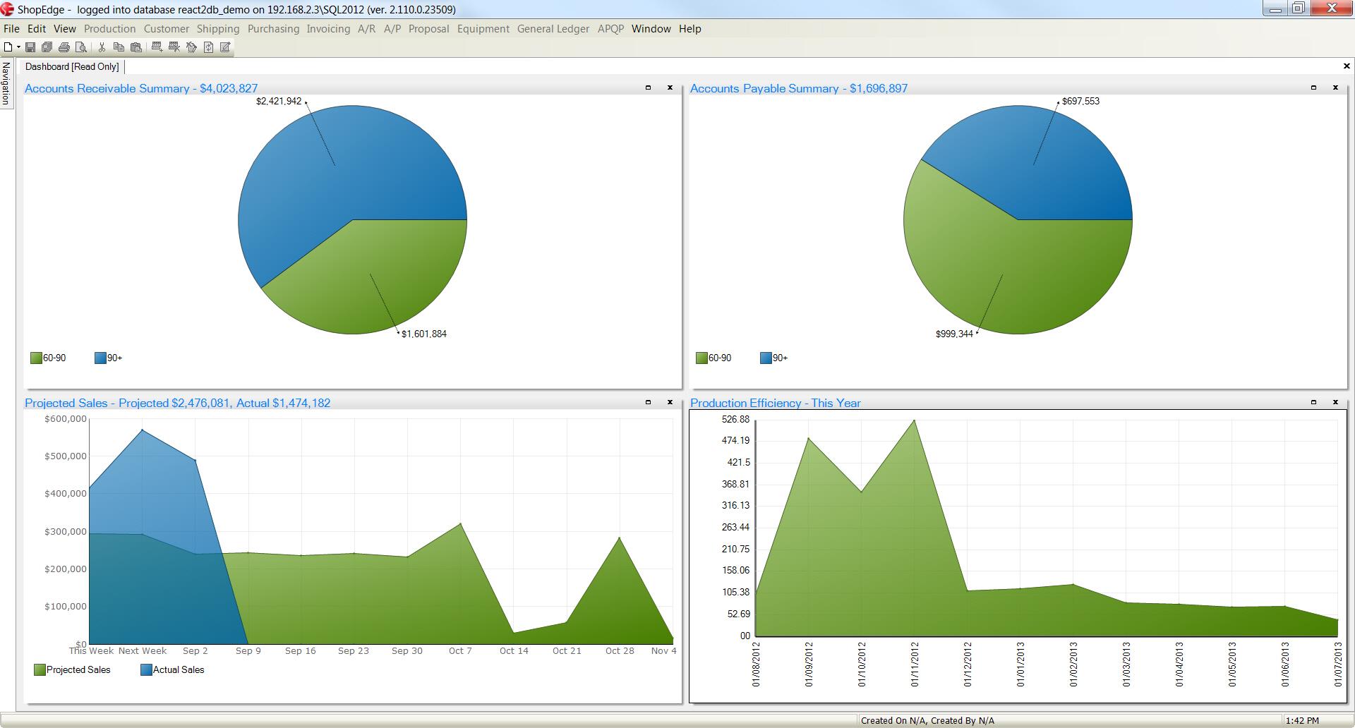 Interactive executive dashboard