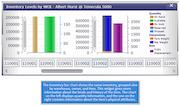 iTracker - Inventory bar chart