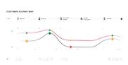 CloudCherry - Customer journey