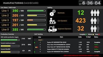 Manufacturing dashboard template