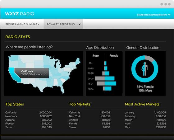 Radio stats
