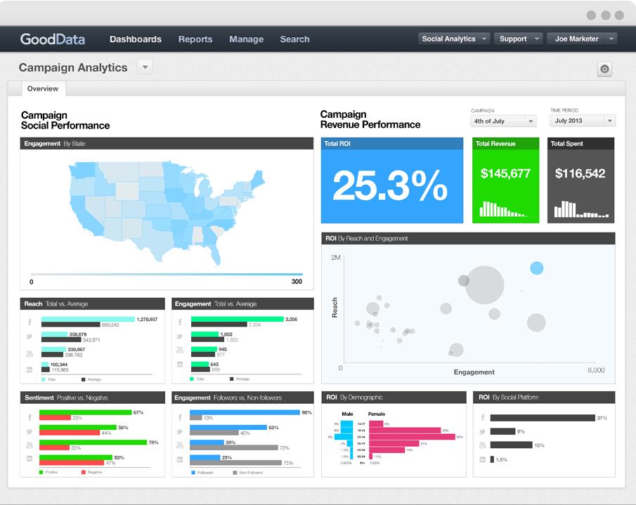 Campaign analytics