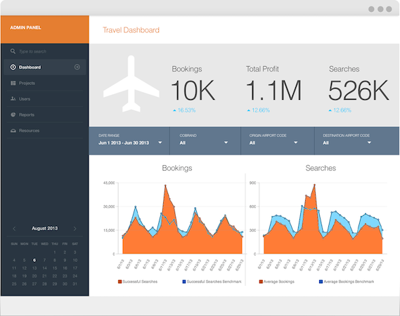 Travel dashboard