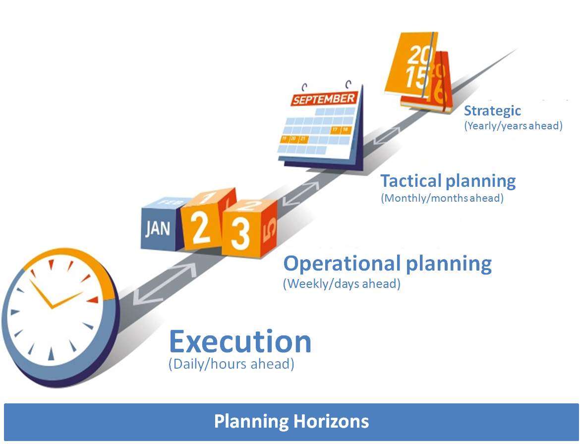 Planning horizons