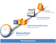 Supply Chain Planning & Optimization - Planning horizons