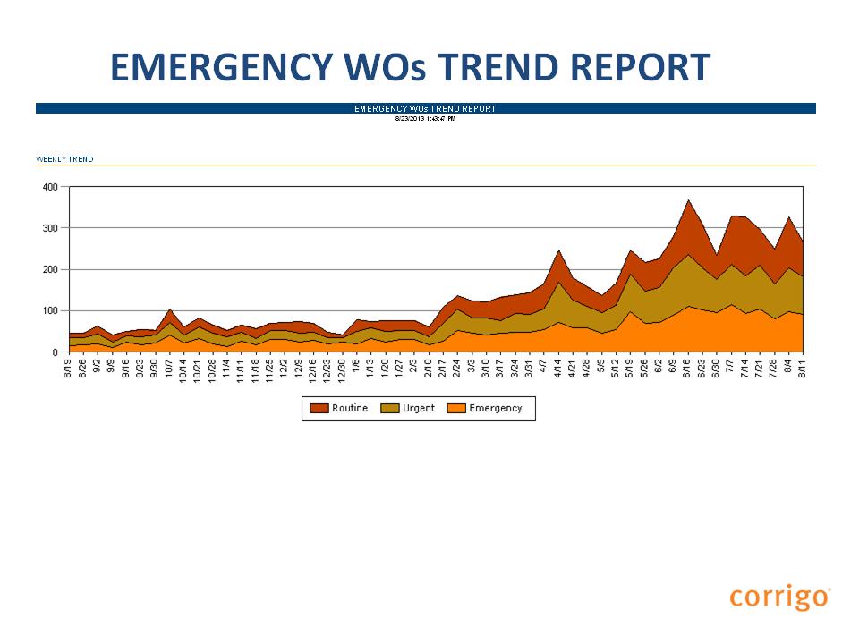 Emergency work order trend report