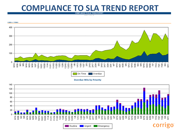 Compliance to SLA trend report