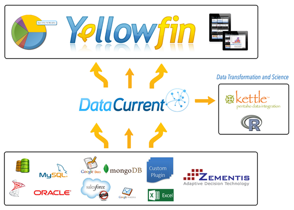 Yellowfin - The blacklight BI technology stack