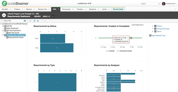 Requirements dashboard