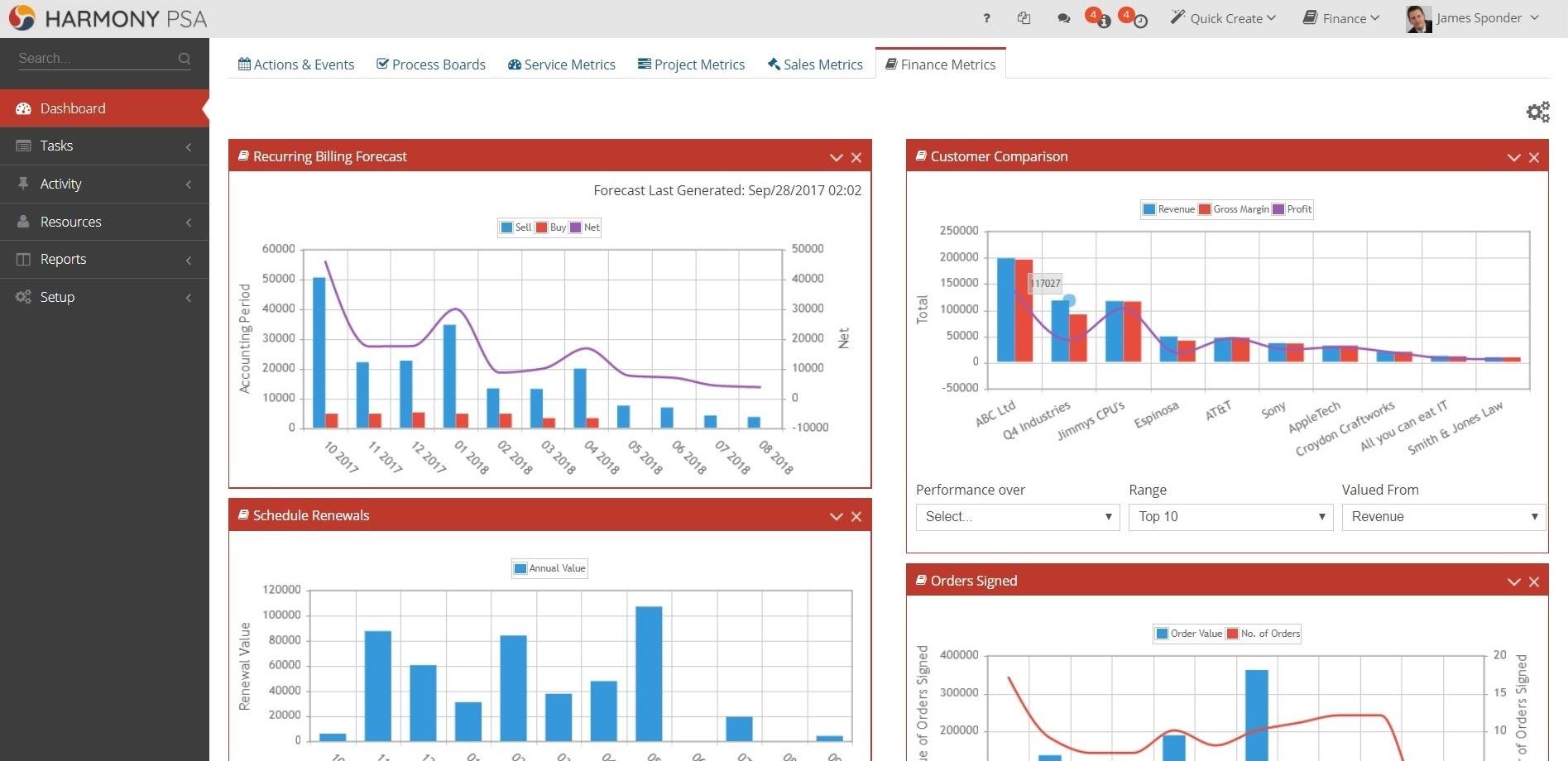 HarmonyPSA - Finance dashboard