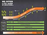 Kenexa 2x - Employee Journey