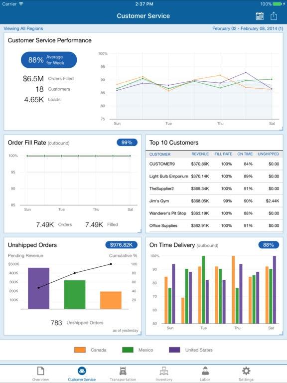 Customer service performance