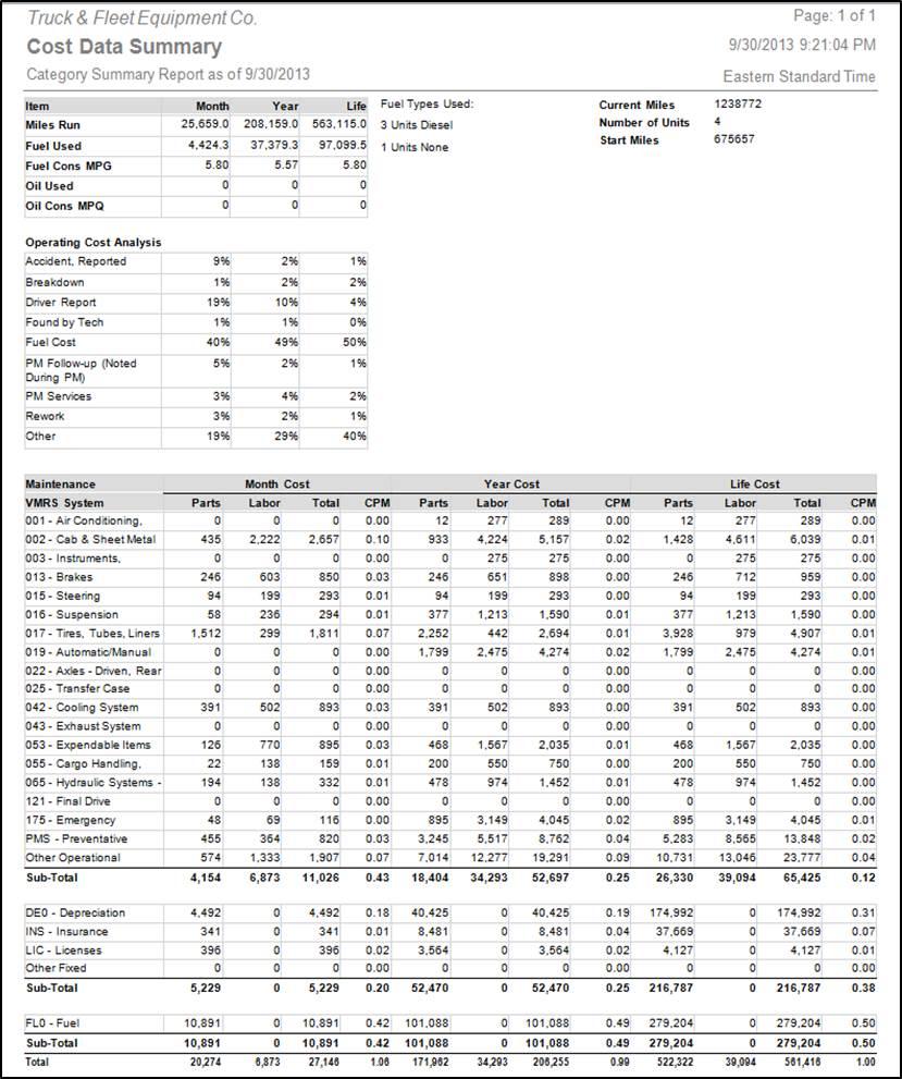 Dossier Fleet Maintenance - Cost data summary