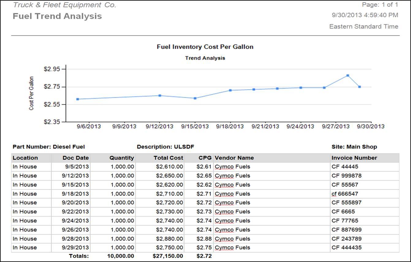 Dossier Fleet Maintenance - Fuel trend analysis