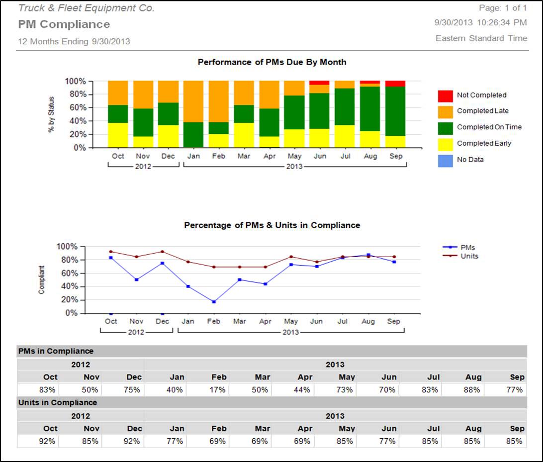 Dossier Fleet Maintenance - PM compliance