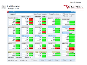 RLMS analytics