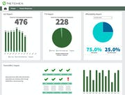 Netchex - ACA dashboard