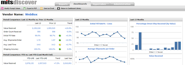 MITS Distributor Analytics - Vendor performance scorecard