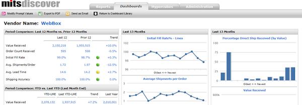 Vendor performance scorecard