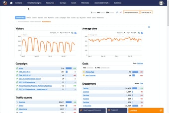Web stats overview