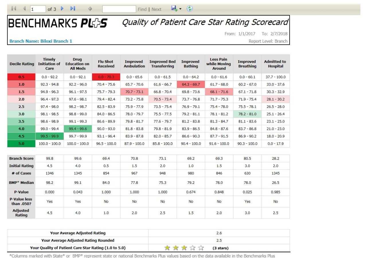 Quality of patient care scorecard
