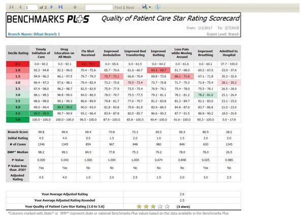 Quality of patient care scorecard