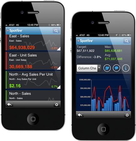 Spotfire 6.0 - mobile metrics - push KPI