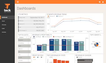 Financial dashboards